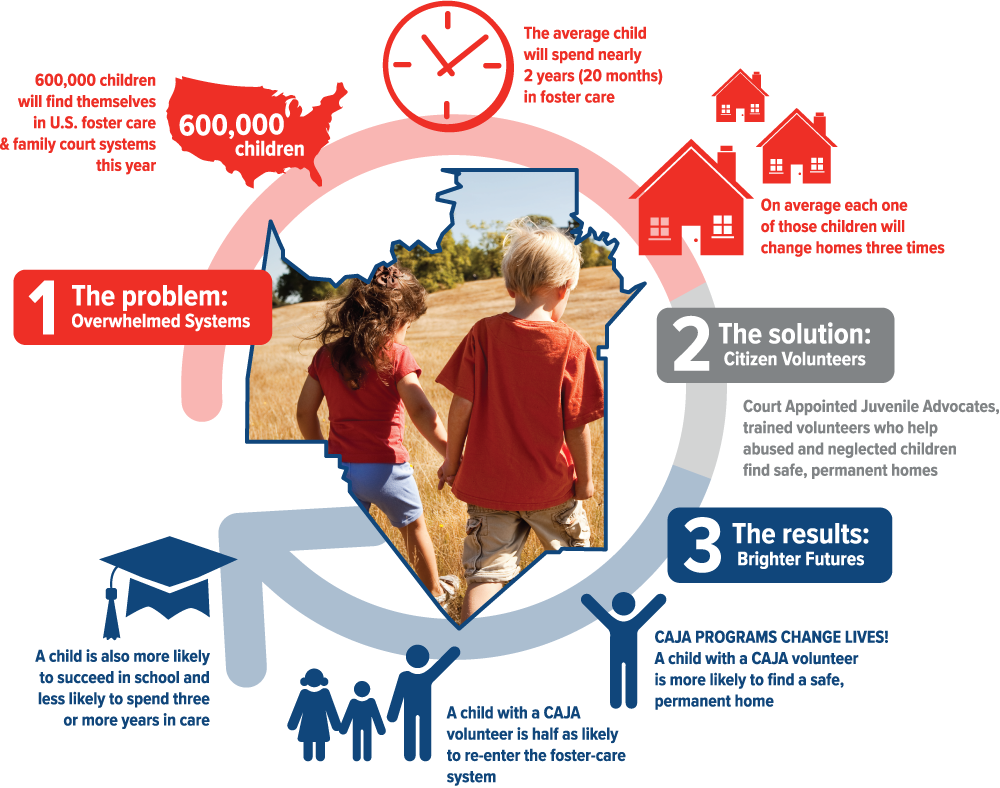 CAJA Mission Infographic